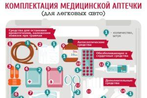 Что должно находиться в аптечке автомобиля по закону